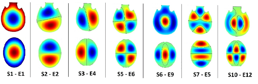 Figure-4-Comparison-between-similar-elliptical-and-sarode-eigenmodes-based-on-number-of